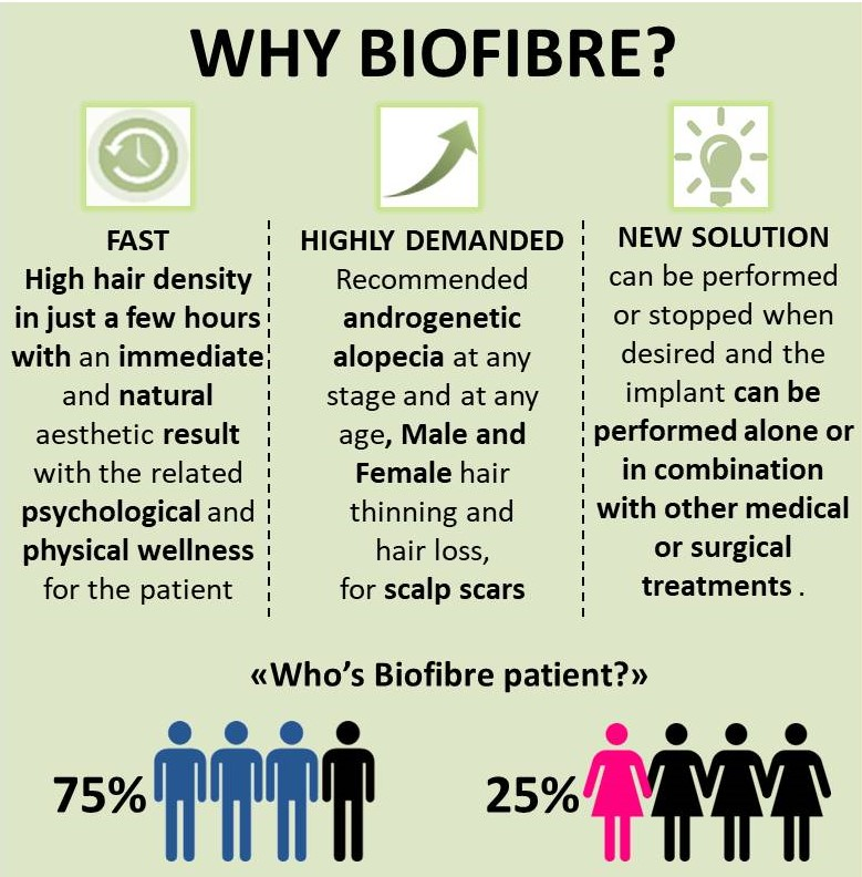 Why Biofibre