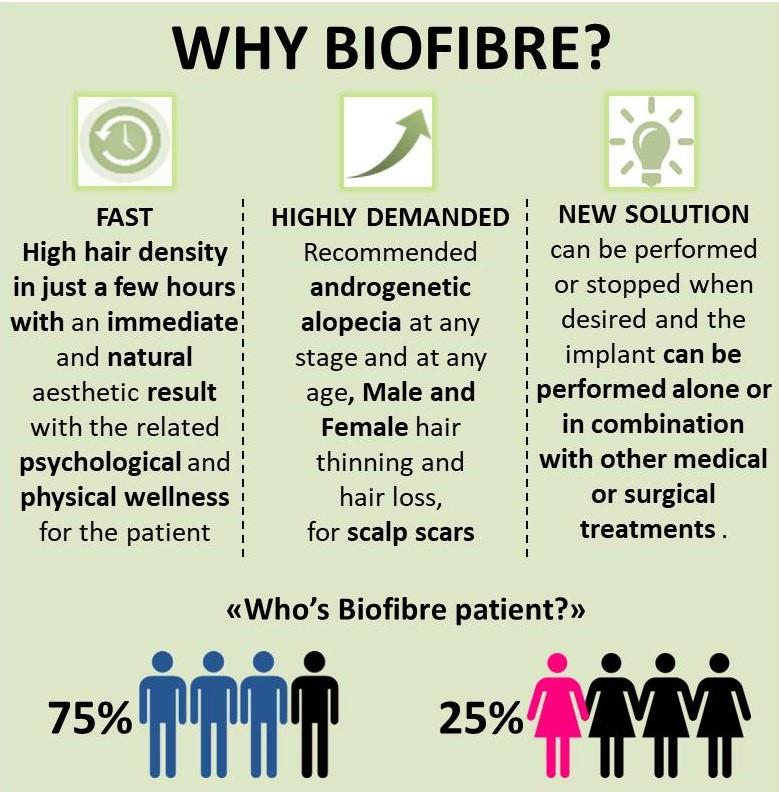Why Biofibre