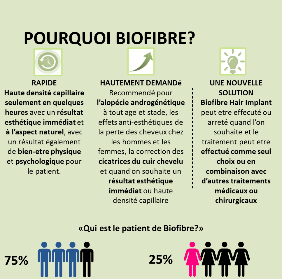 pourquoi biofibre